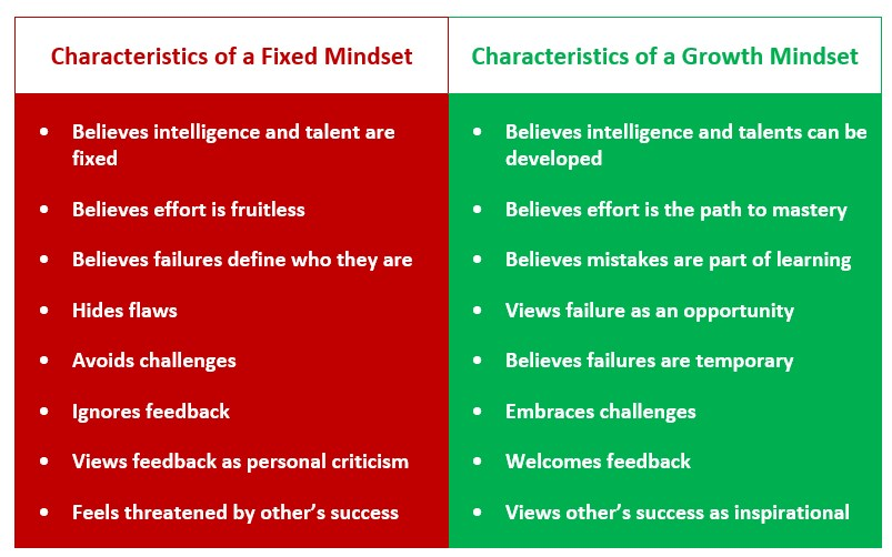 Fixed Mindset vs. Growth Mindset Chart