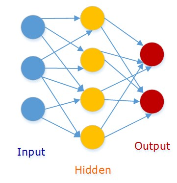 Connectionist Networks