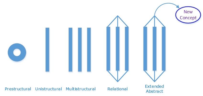 SOLO Taxonomy Diagram