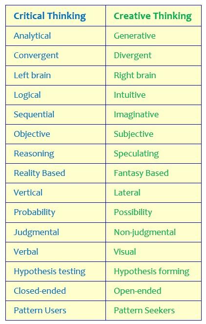 critical-thinking-vs-creative-thinking