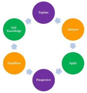 6-facets-of-understanding