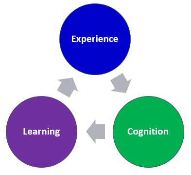 Cognition and Learning - The Peak Performance Center