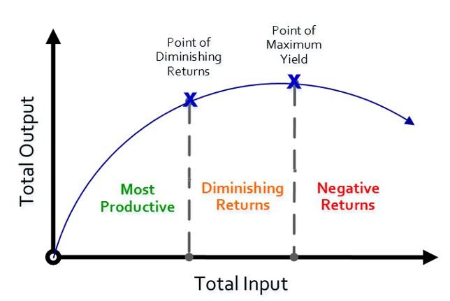 The Law Of Diminishing Returns - The Peak Performance Center